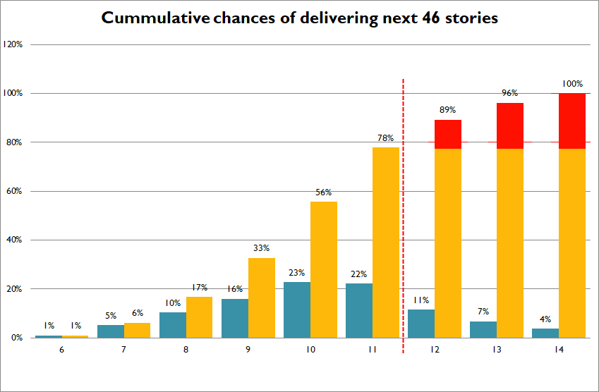 Cumulative chances