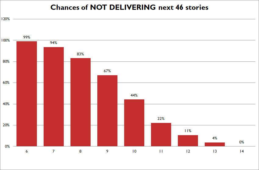 Not delivering stories